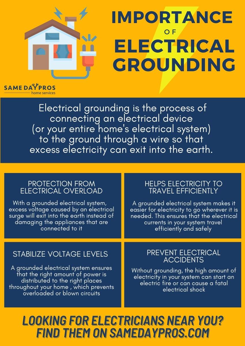 electrical grounding infographic samedaypros